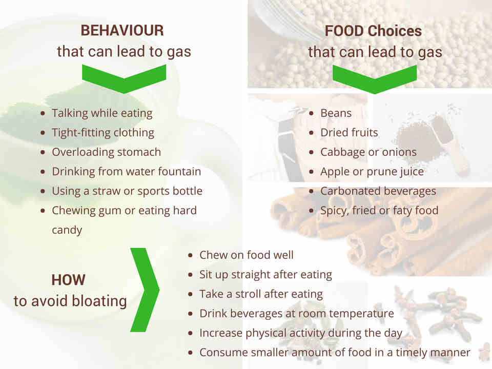 Behaviour and Food Choices that can Lead to Gas and How to Avoid Bloating