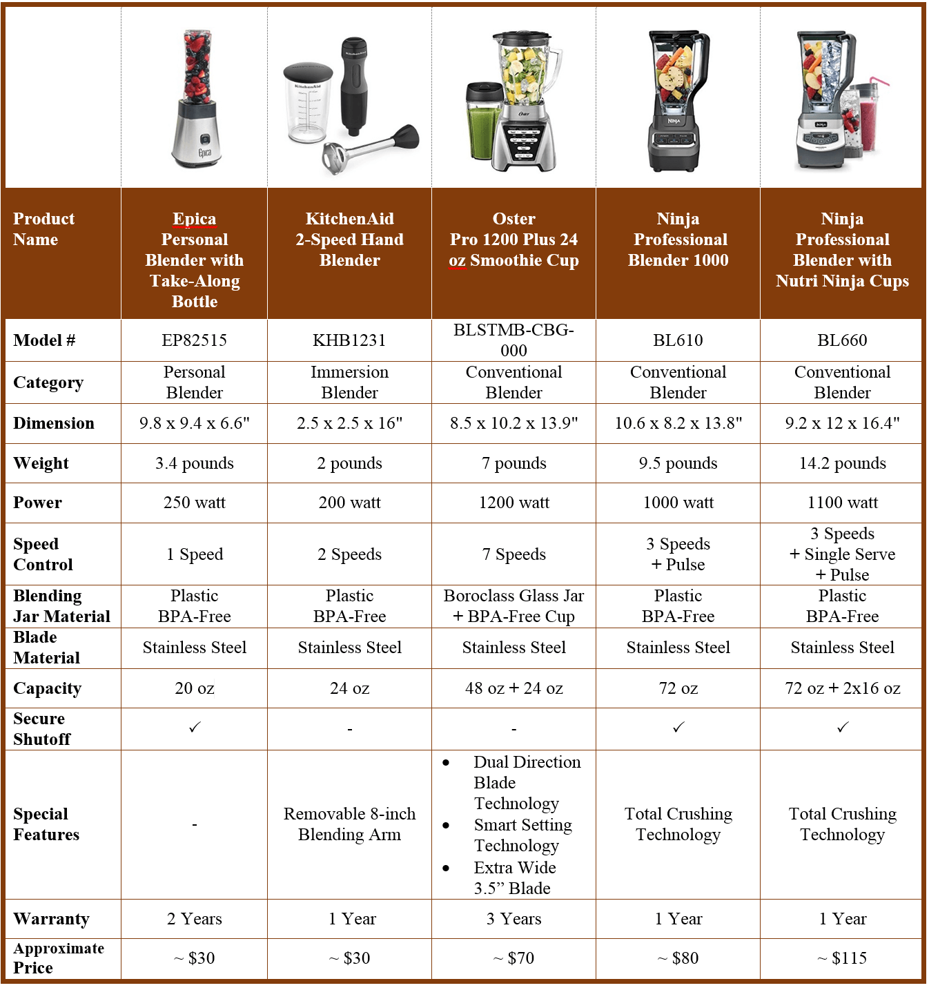 Blenders Review - At One Glance