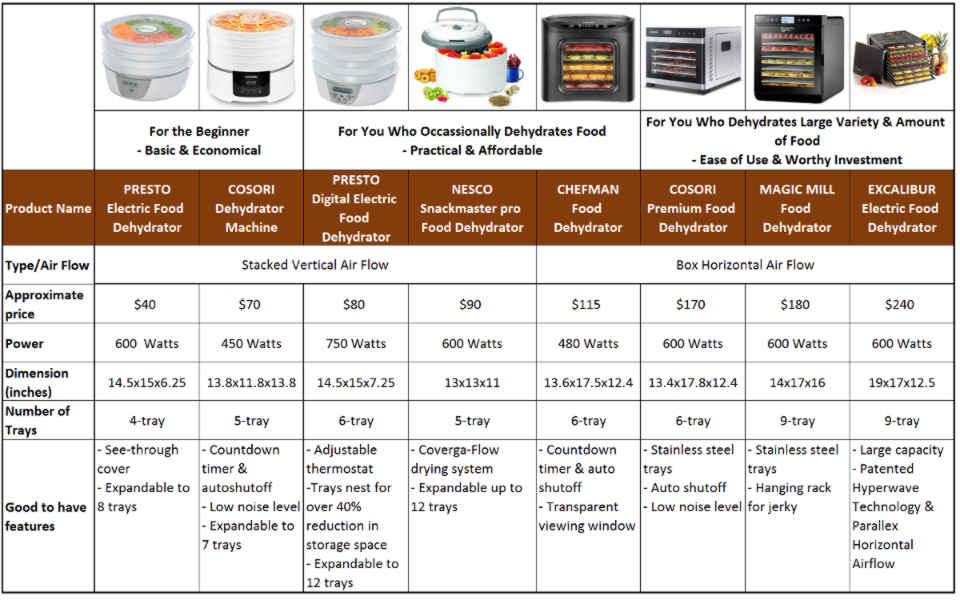 Food Dehydrators Review At A Glance